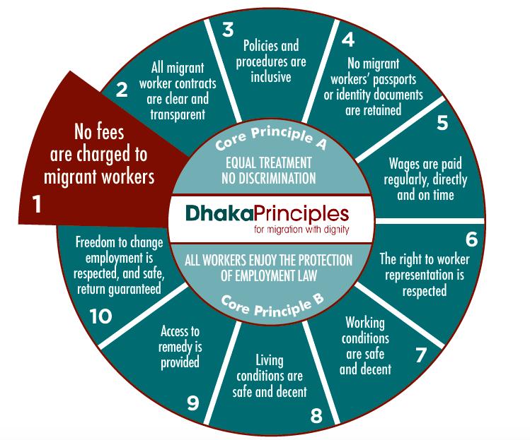 Dhaka Principles