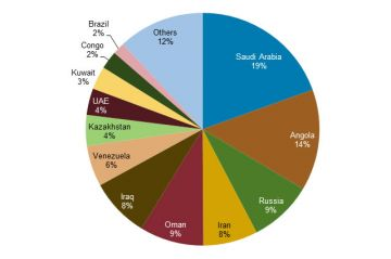 China's Crude Oil Imports by Source, 2013. Source: FACTS Global Energy, Global Trade Information Services.