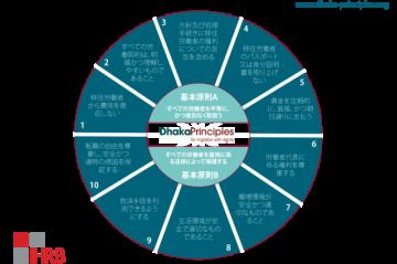 Dhaka Principles in Japanese